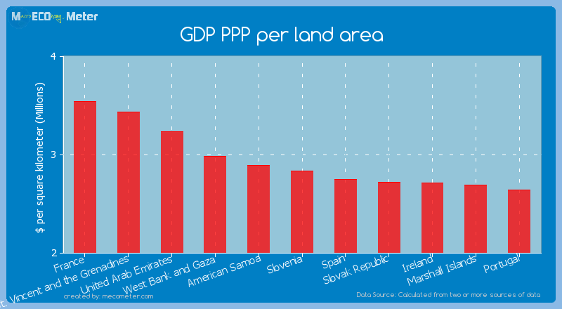 GDP PPP per land area of Slovenia