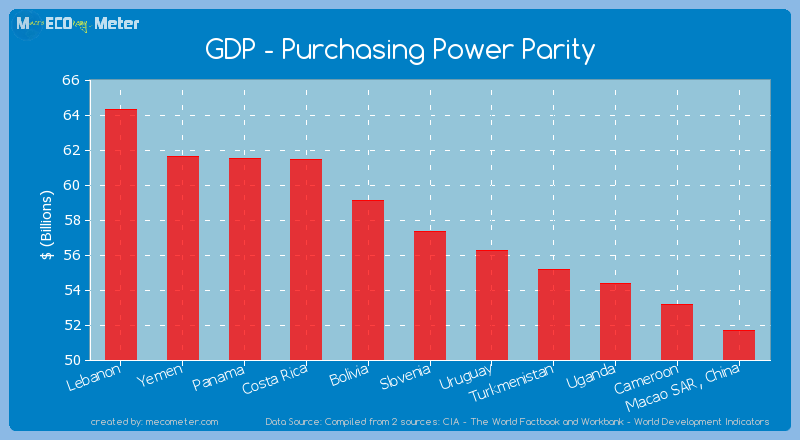 GDP - Purchasing Power Parity of Slovenia