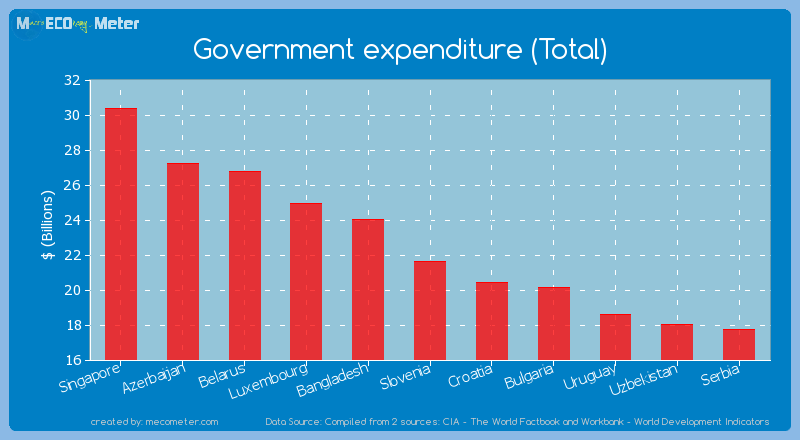Government expenditure (Total) of Slovenia
