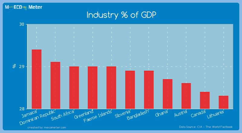 Industry % of GDP of Slovenia