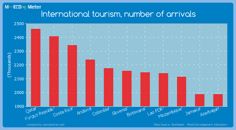 International tourism, number of arrivals of Slovenia