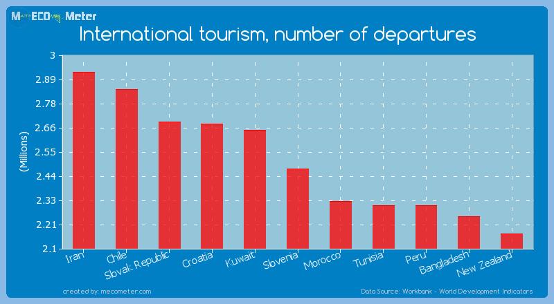 International tourism, number of departures of Slovenia