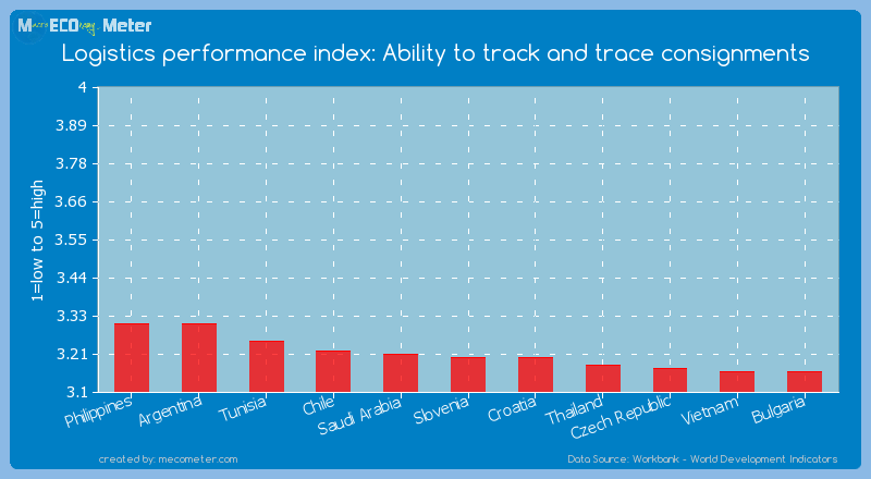 Logistics performance index: Ability to track and trace consignments of Slovenia