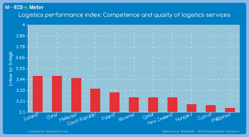Logistics performance index: Competence and quality of logistics services of Slovenia