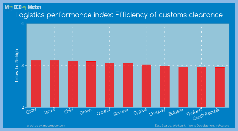 Logistics performance index: Efficiency of customs clearance of Slovenia