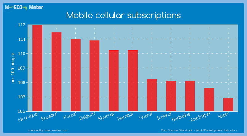 Mobile cellular subscriptions of Slovenia