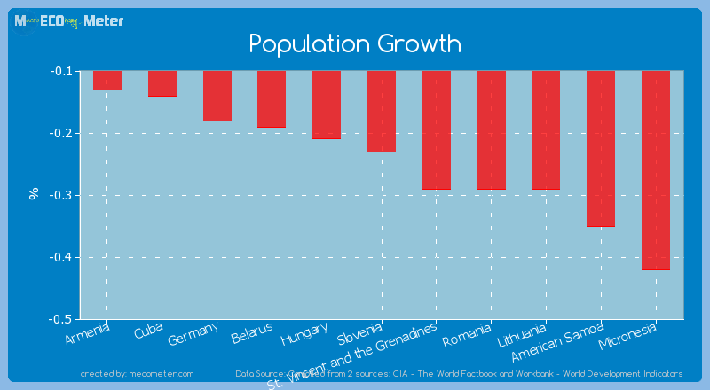 Population Growth of Slovenia