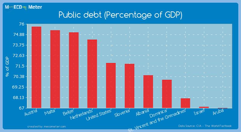 Public debt (Percentage of GDP) of Slovenia