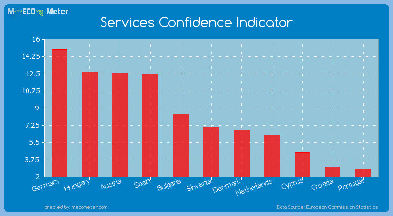Services Confidence Indicator of Slovenia