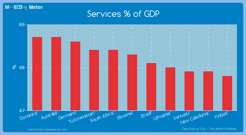 Services % of GDP of Slovenia