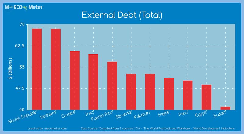 External Debt (Total) of Slovenia