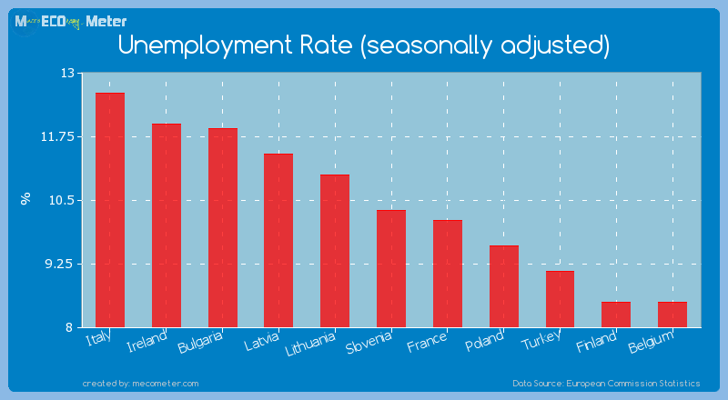 Unemployment Rate (seasonally adjusted) of Slovenia