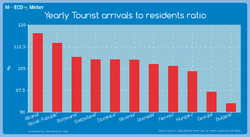 Yearly Tourist arrivals to residents ratio of Slovenia