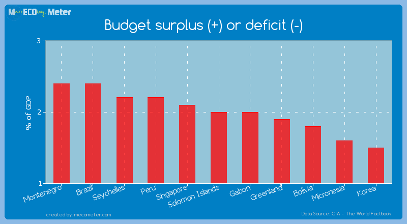 Budget surplus (+) or deficit (-) of Solomon Islands