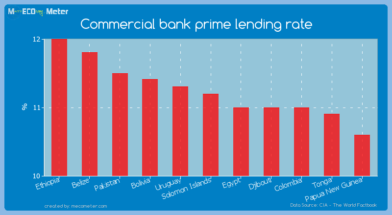 Commercial bank prime lending rate of Solomon Islands