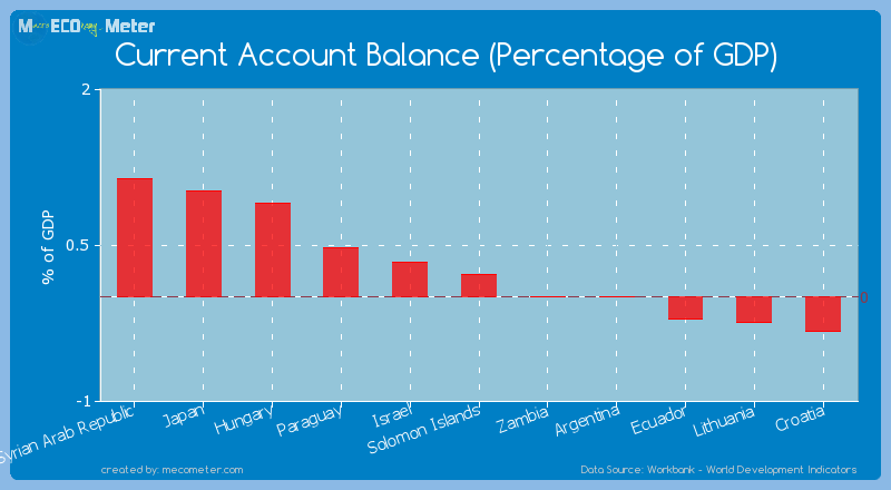 Current Account Balance (Percentage of GDP) of Solomon Islands