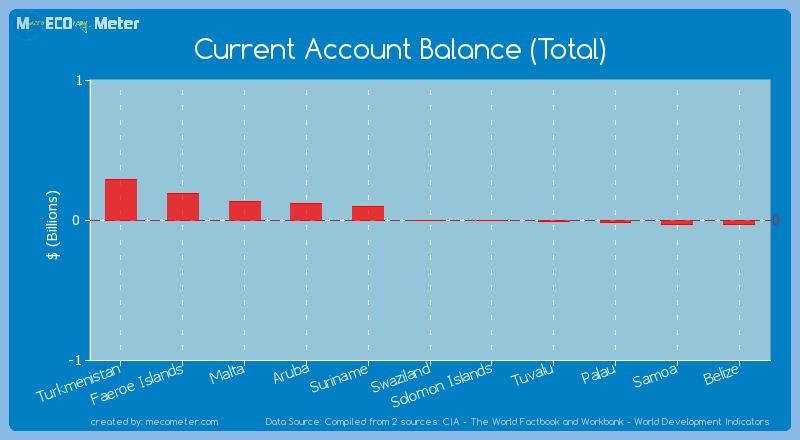 Current Account Balance (Total) of Solomon Islands