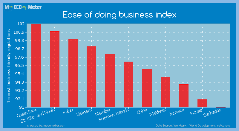 Ease of doing business index of Solomon Islands