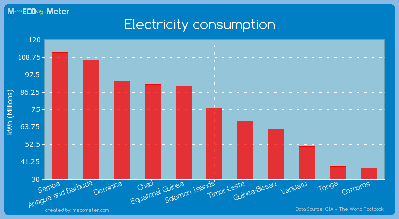 Electricity consumption of Solomon Islands