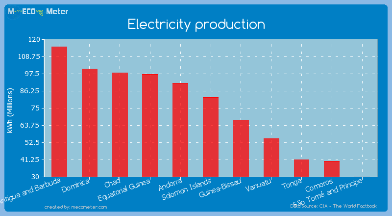 Electricity production of Solomon Islands