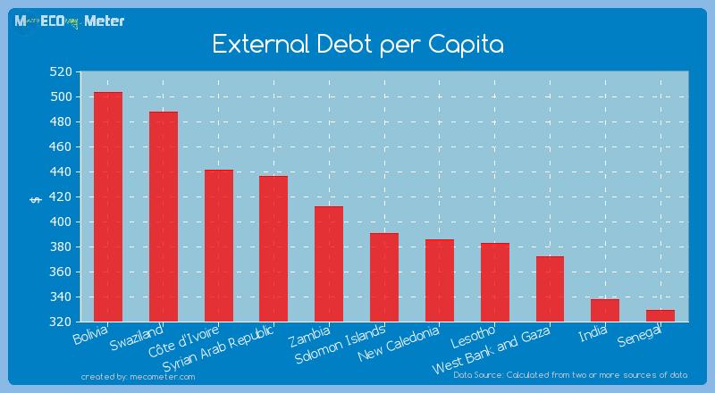External Debt per Capita of Solomon Islands