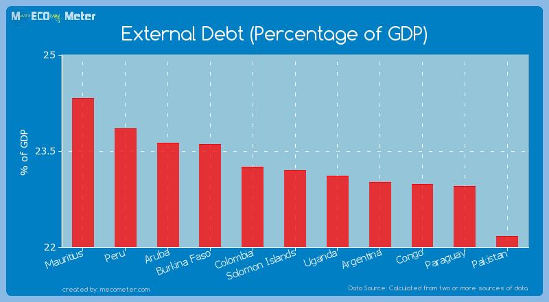 External Debt (Percentage of GDP) of Solomon Islands