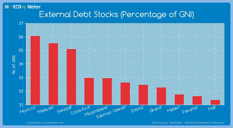External Debt Stocks (Percentage of GNI) of Solomon Islands