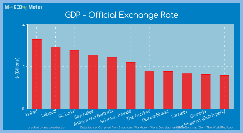 GDP - Official Exchange Rate of Solomon Islands