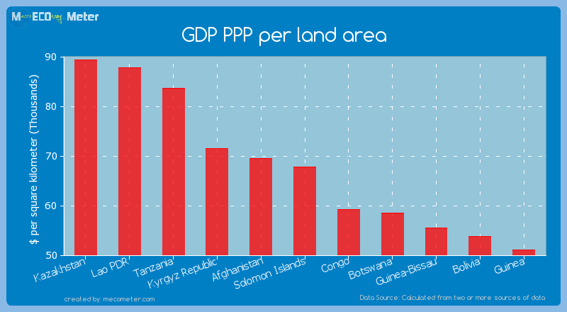GDP PPP per land area of Solomon Islands