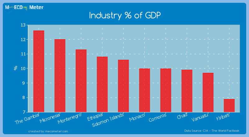 Industry % of GDP of Solomon Islands