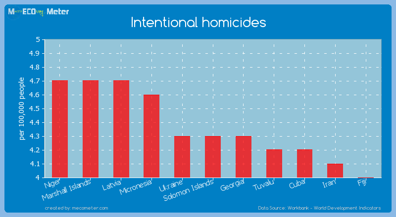 Intentional homicides of Solomon Islands