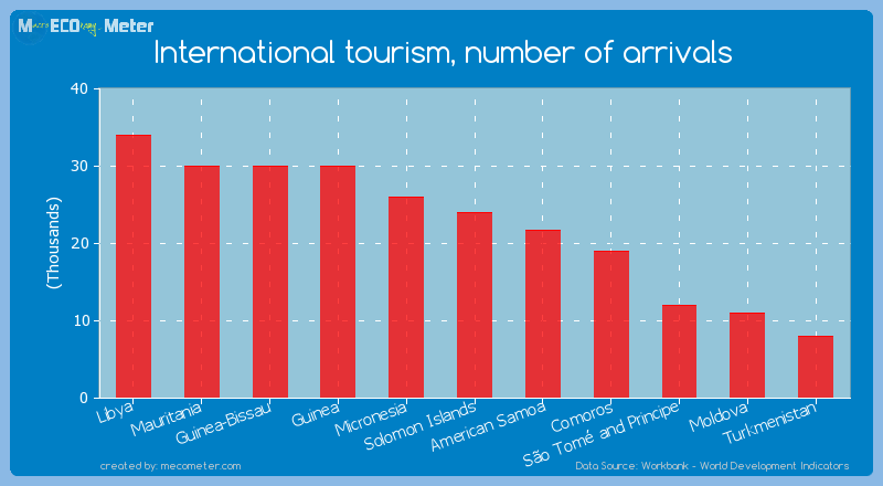 International tourism, number of arrivals of Solomon Islands