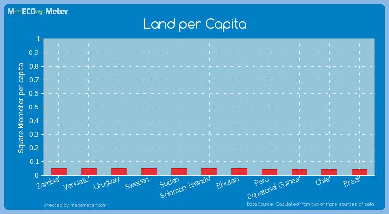 Land per Capita of Solomon Islands
