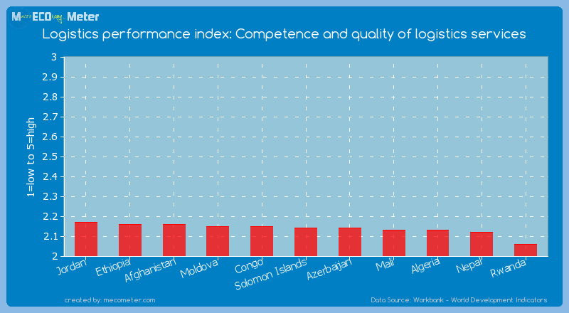 Logistics performance index: Competence and quality of logistics services of Solomon Islands