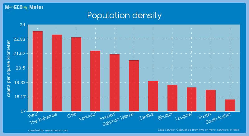Population density of Solomon Islands