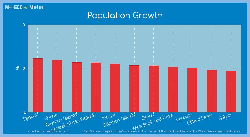 Population Growth of Solomon Islands