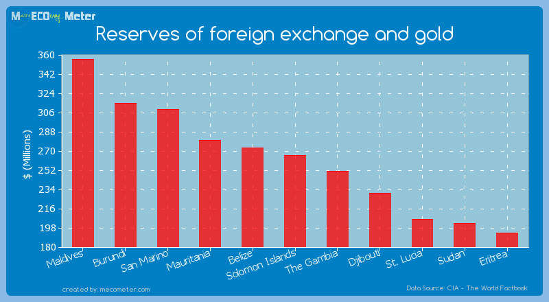Reserves of foreign exchange and gold of Solomon Islands