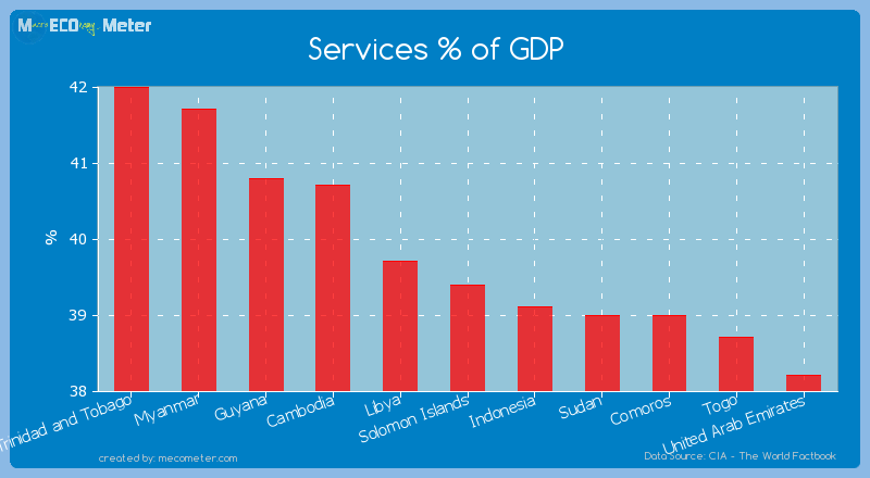 Services % of GDP of Solomon Islands