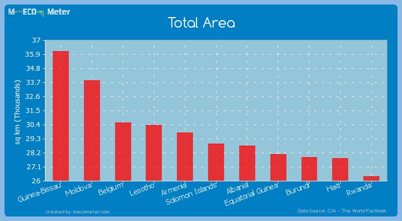 Total Area of Solomon Islands