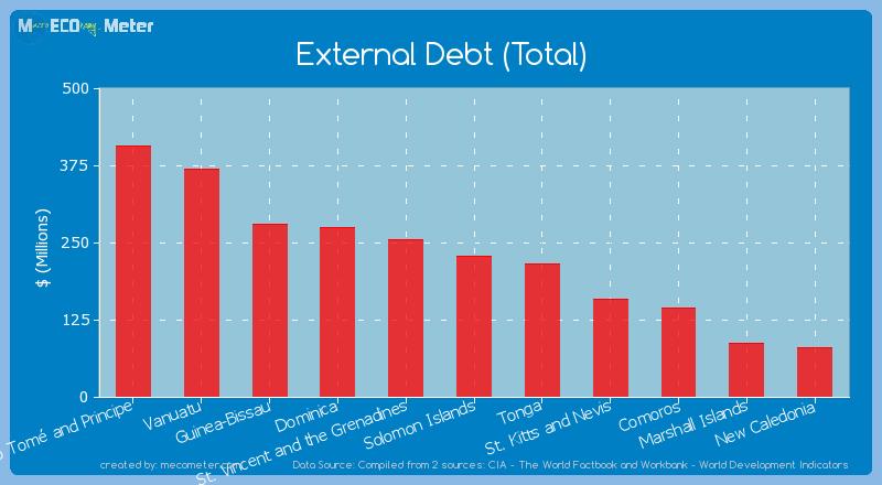 External Debt (Total) of Solomon Islands