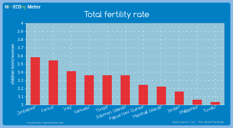 Total fertility rate of Solomon Islands