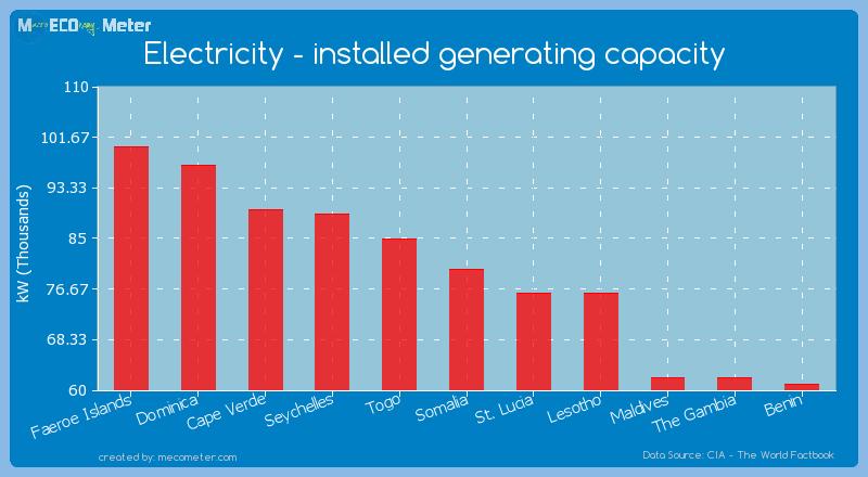 Electricity - installed generating capacity of Somalia