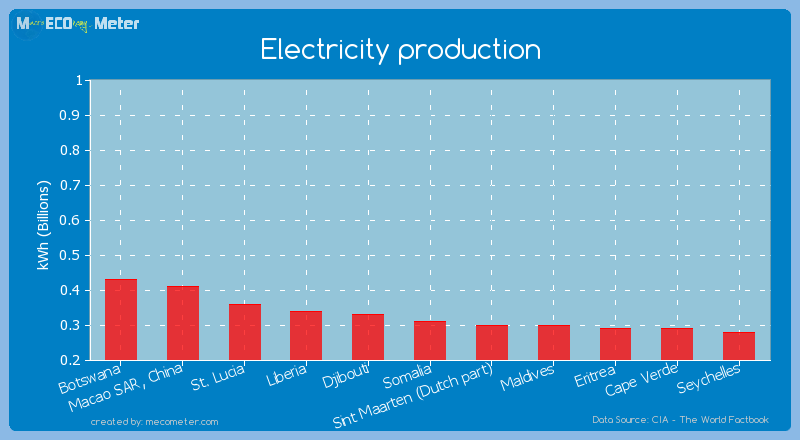 Electricity production of Somalia
