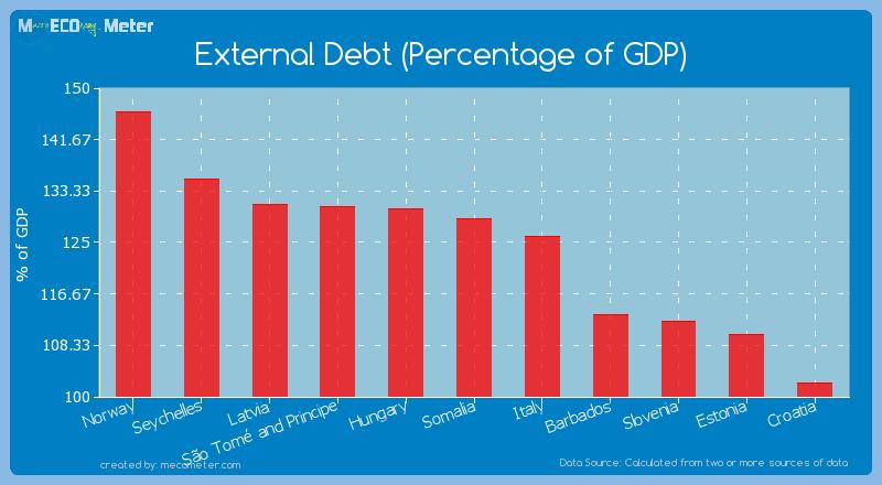 External Debt (Percentage of GDP) of Somalia