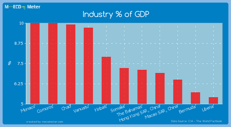 Industry % of GDP of Somalia