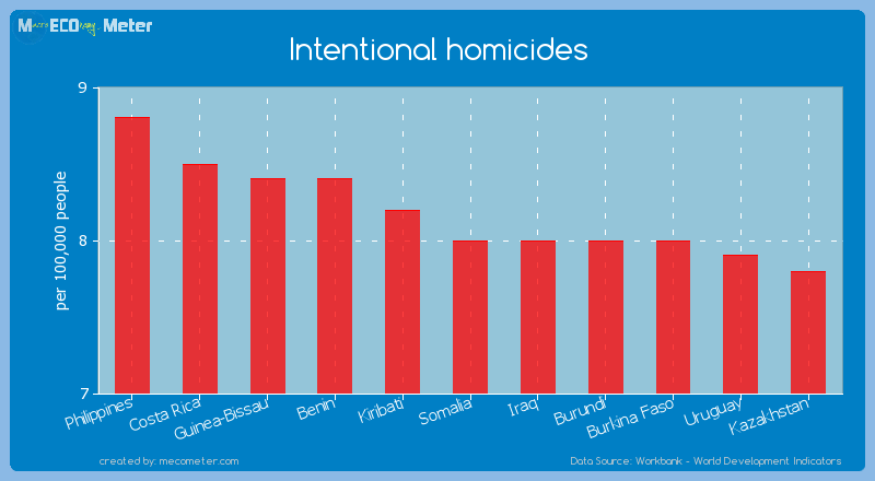 Intentional homicides of Somalia