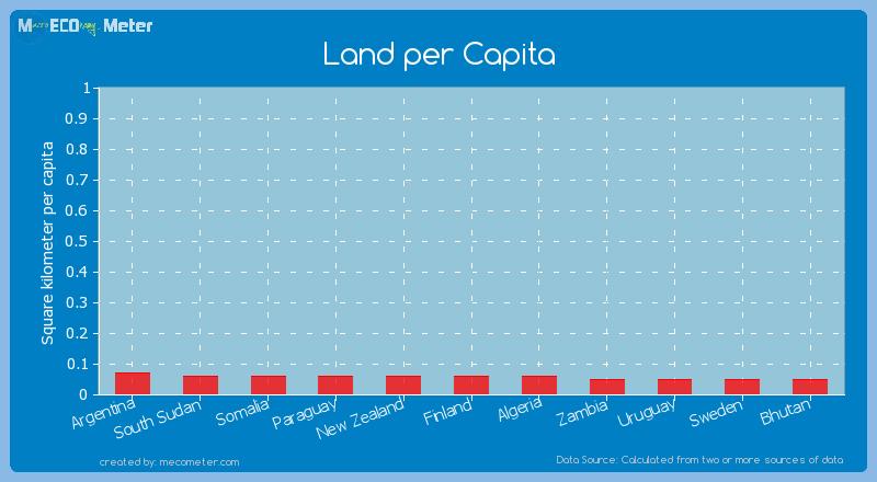 Land per Capita of Somalia