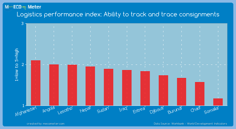 Logistics performance index: Ability to track and trace consignments of Somalia