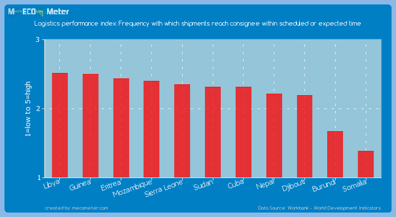 Logistics performance index: Frequency with which shipments reach consignee within scheduled or expected time of Somalia