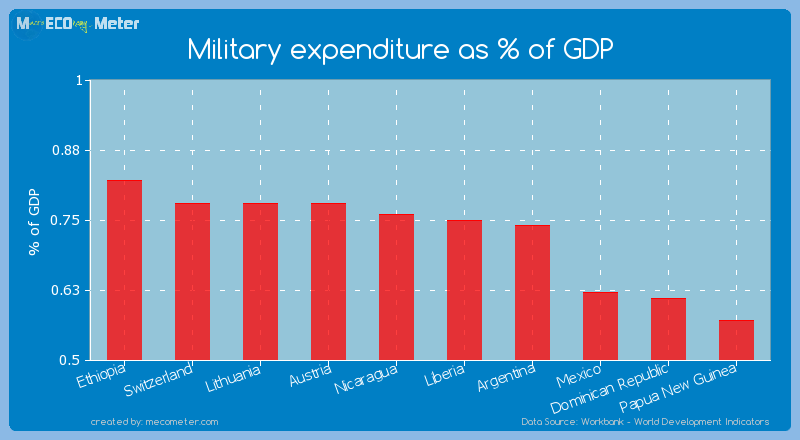 Military expenditure as % of GDP of Somalia